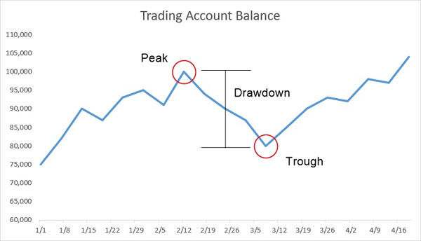 Peak to Trough Drawdown example